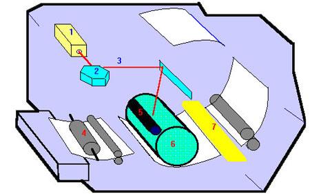 Принцип работы лазерного